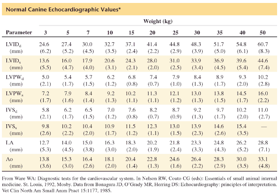 Canine Normal Echocardiographic Values
