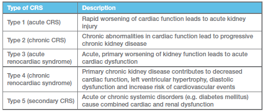 Cardio-Renal Syndrome Chart